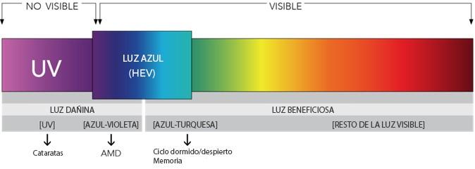 grafico_luz_azul